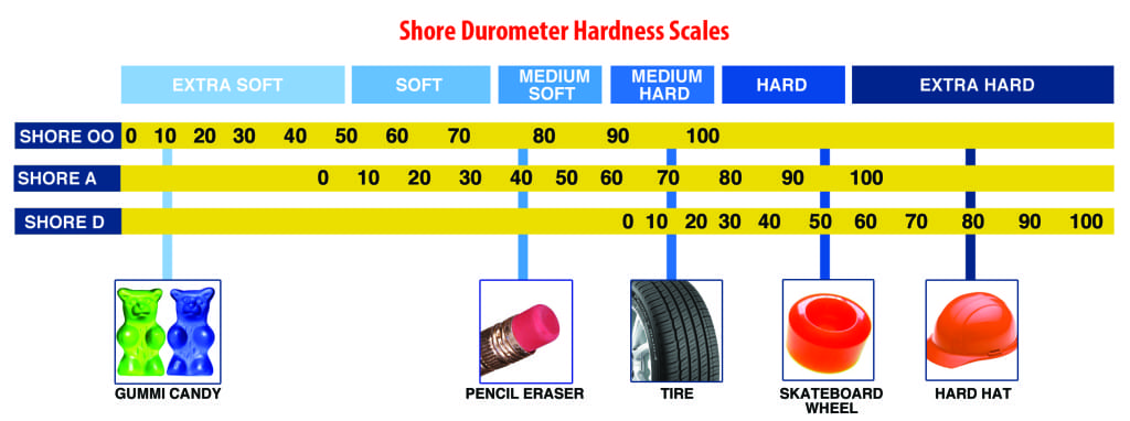 Mold rubber hardness scale